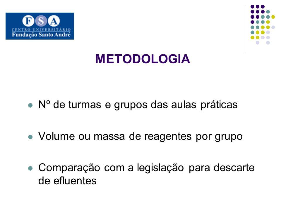 METODOLOGIA Nº de turmas e grupos das aulas práticas