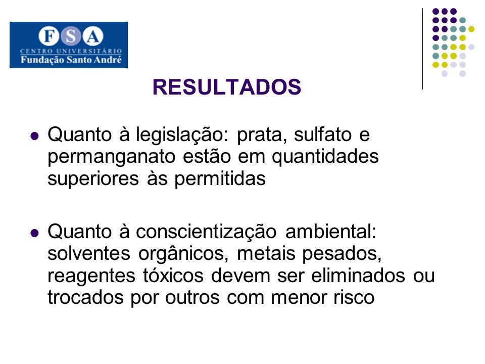 RESULTADOS Quanto à legislação: prata, sulfato e permanganato estão em quantidades superiores às permitidas.
