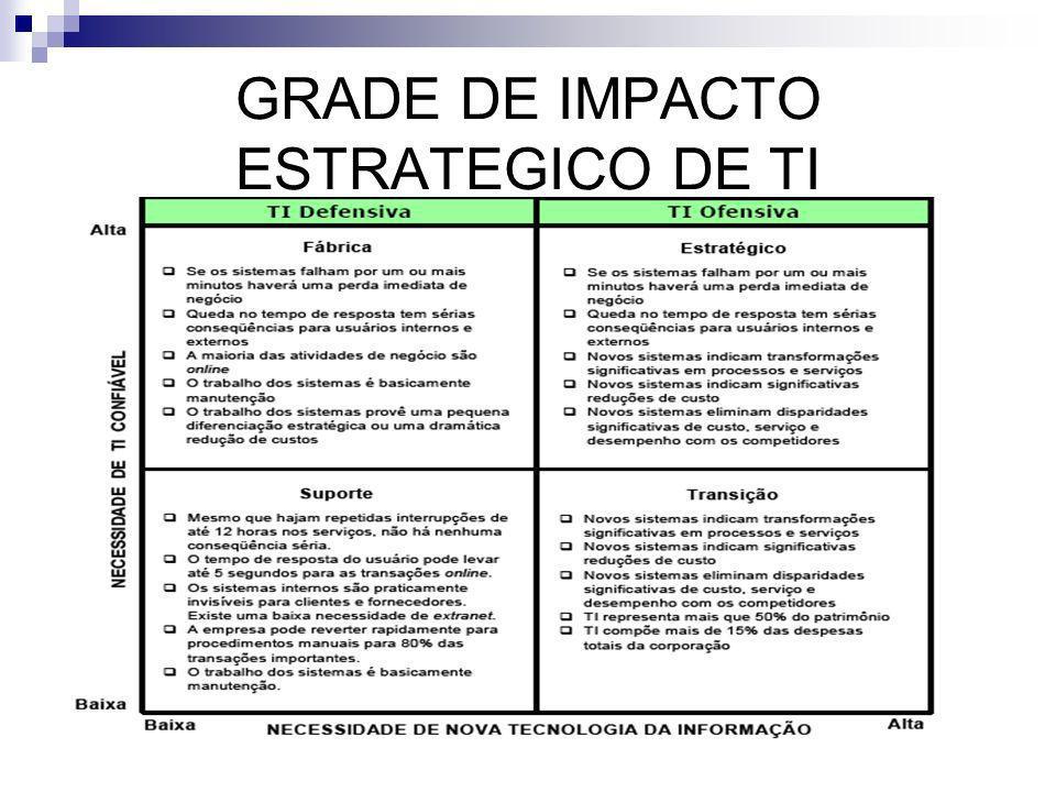 GRADE DE IMPACTO ESTRATEGICO DE TI