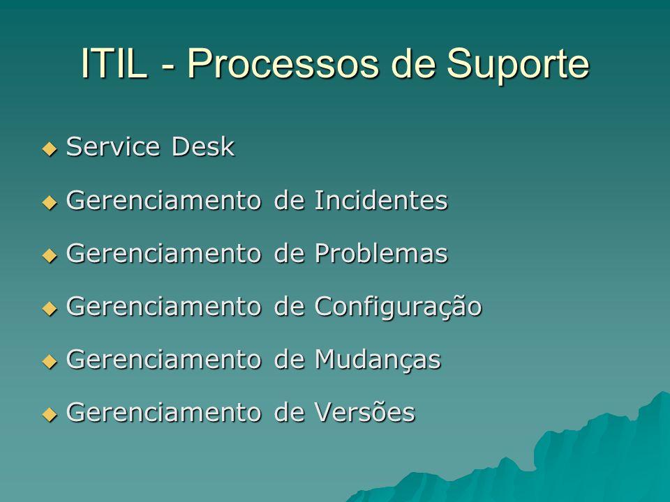 ITIL - Processos de Suporte