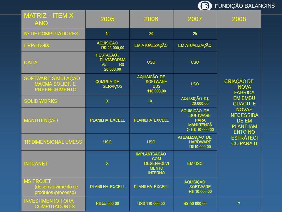 MATRIZ - ITEM X ANO 2005. 2006. 2007. 2008. Nº DE COMPUTADORES. 15. 20. 25.