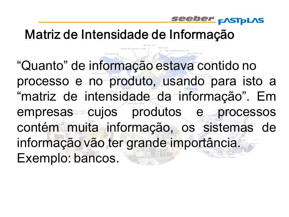 Matriz de Intensidade de Informação
