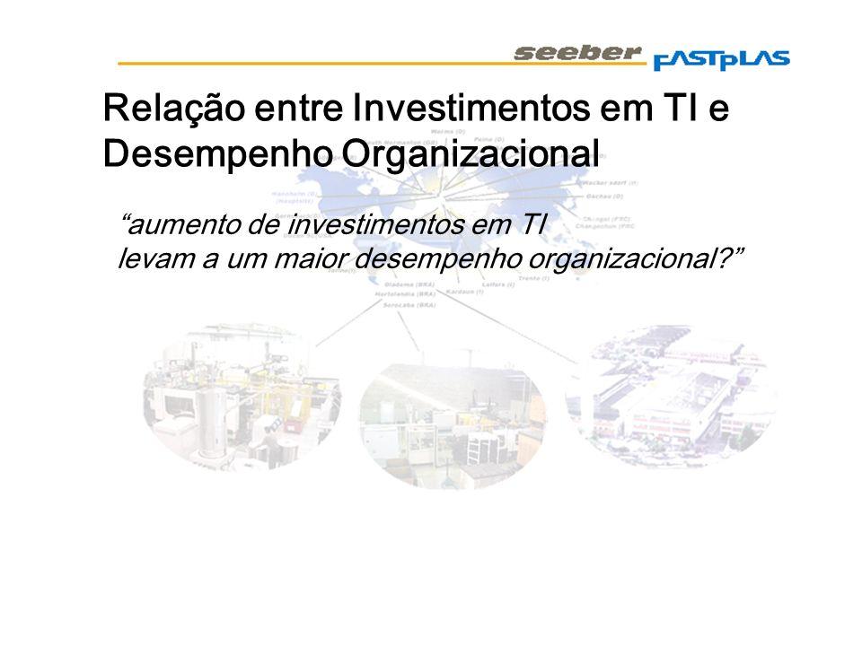 Relação entre Investimentos em TI e Desempenho Organizacional
