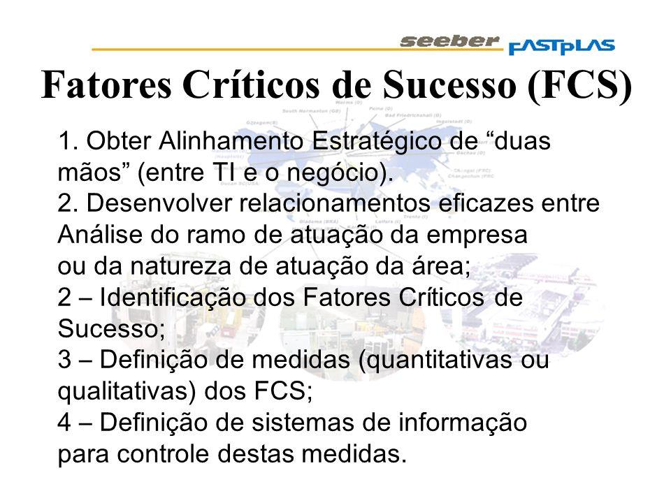 Fatores Críticos de Sucesso (FCS)