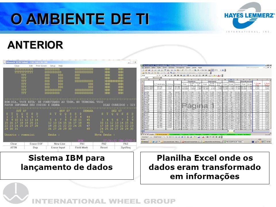 O AMBIENTE DE TI ANTERIOR Sistema IBM para lançamento de dados