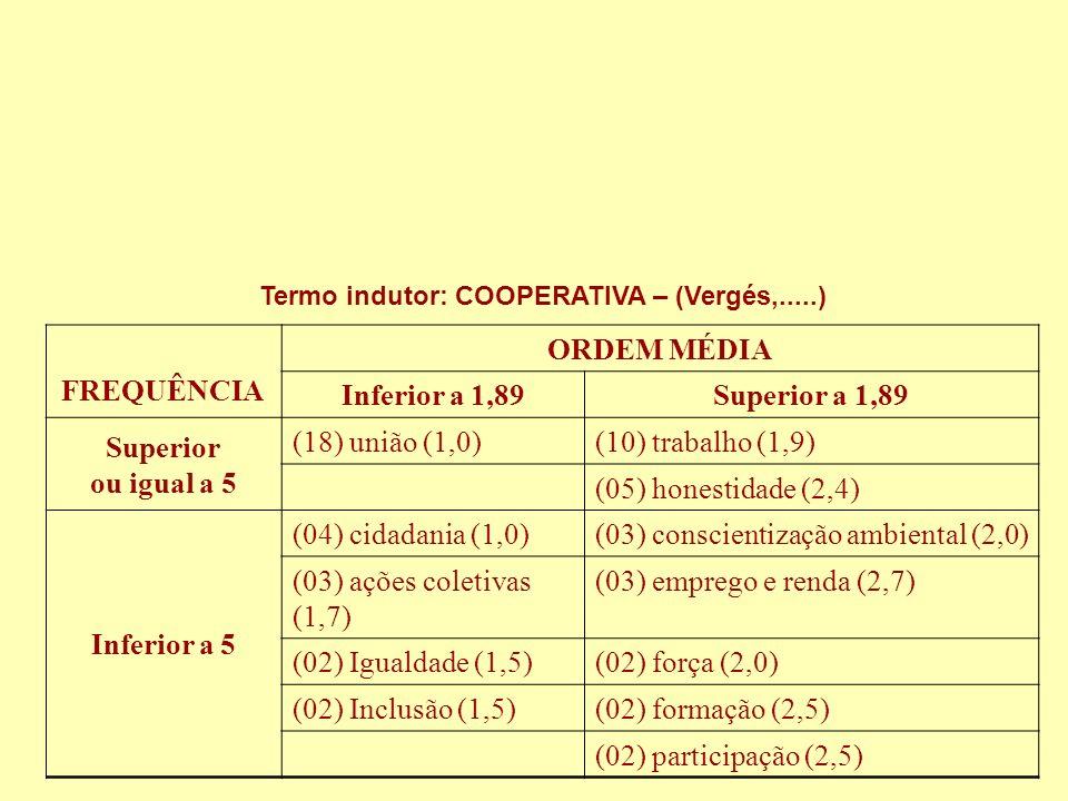 (03) conscientização ambiental (2,0) (03) ações coletivas (1,7)