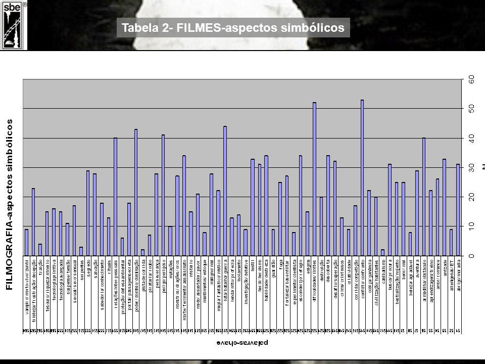 Tabela 2- FILMES-aspectos simbólicos