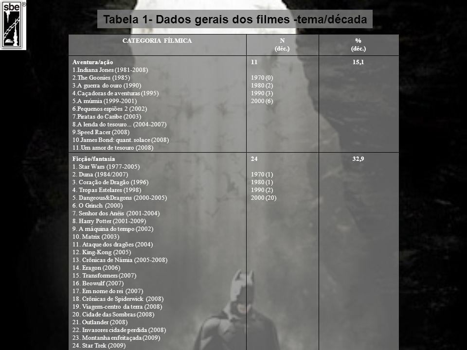 Tabela 1- Dados gerais dos filmes -tema/década