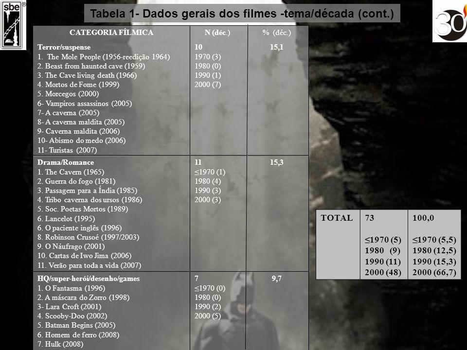 Tabela 1- Dados gerais dos filmes -tema/década (cont.)