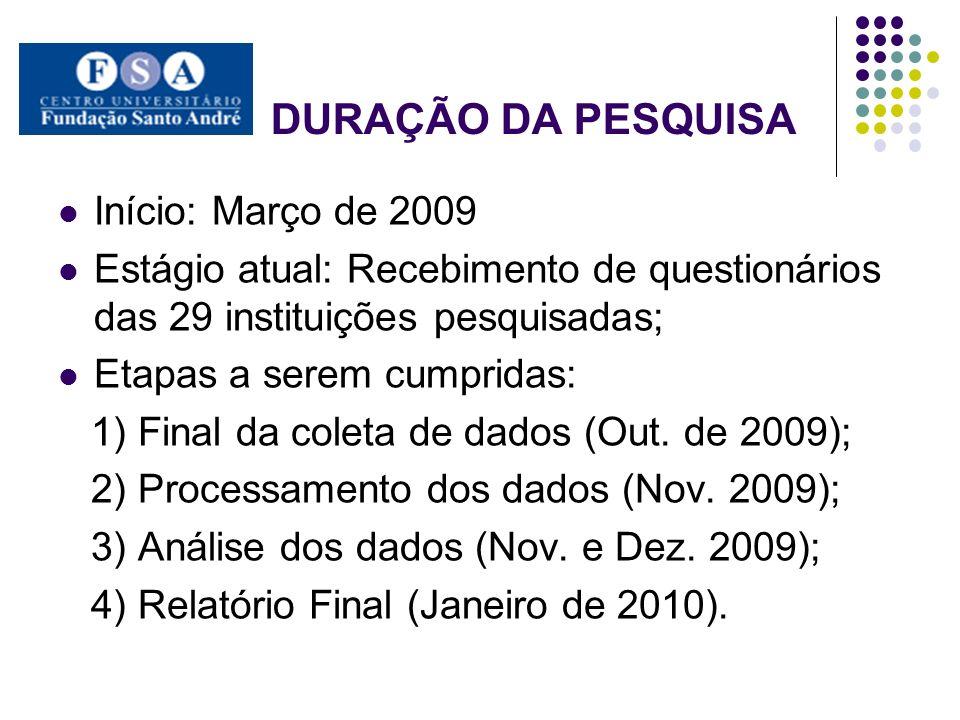 DURAÇÃO DA PESQUISA Início: Março de 2009