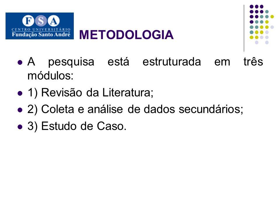 METODOLOGIA A pesquisa está estruturada em três módulos: