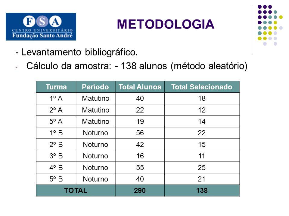 METODOLOGIA - Levantamento bibliográfico.