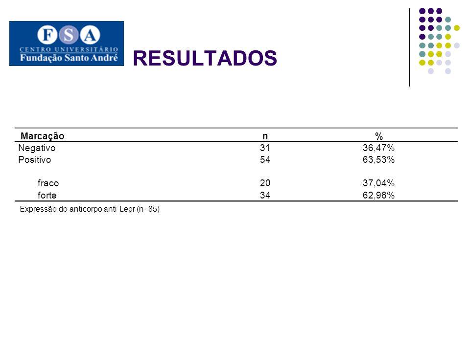 RESULTADOS Marcação n % Negativo 31 36,47% Positivo 54 63,53% fraco 20