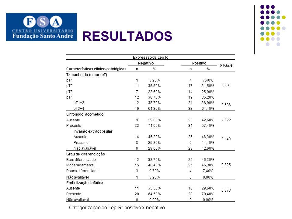 RESULTADOS Categorização do Lep-R: positivo x negativo