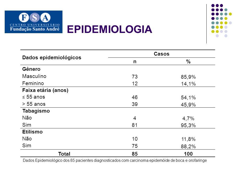 EPIDEMIOLOGIA Dados epidemiológicos Casos n % Gênero Masculino 73
