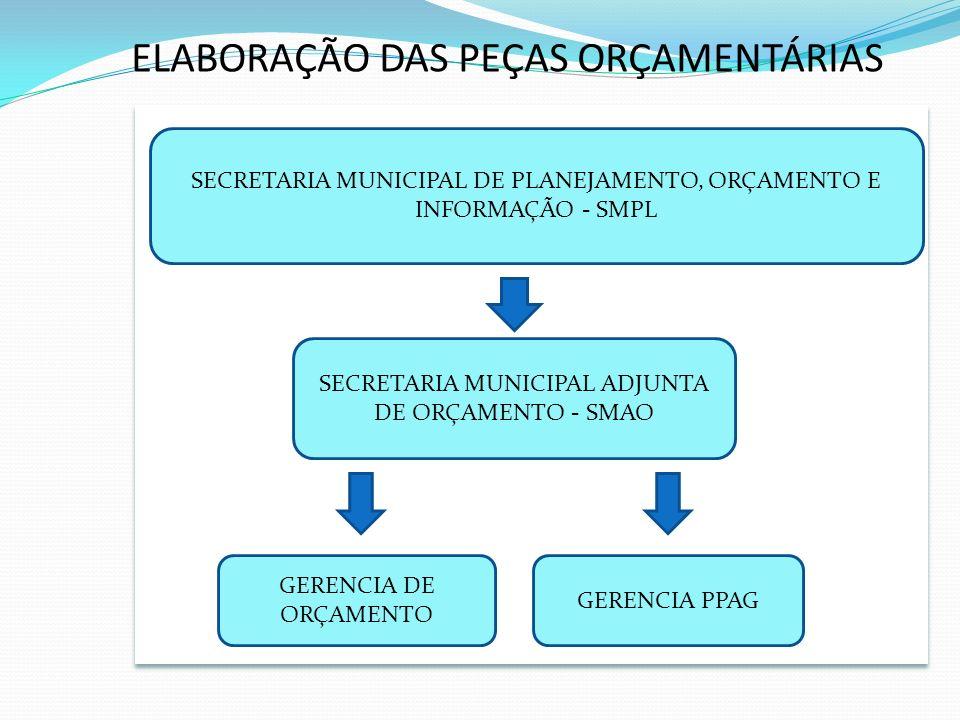 ELABORAÇÃO DAS PEÇAS ORÇAMENTÁRIAS