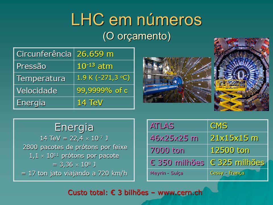 LHC em números (O orçamento)