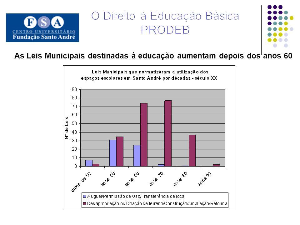 As Leis Municipais destinadas à educação aumentam depois dos anos 60