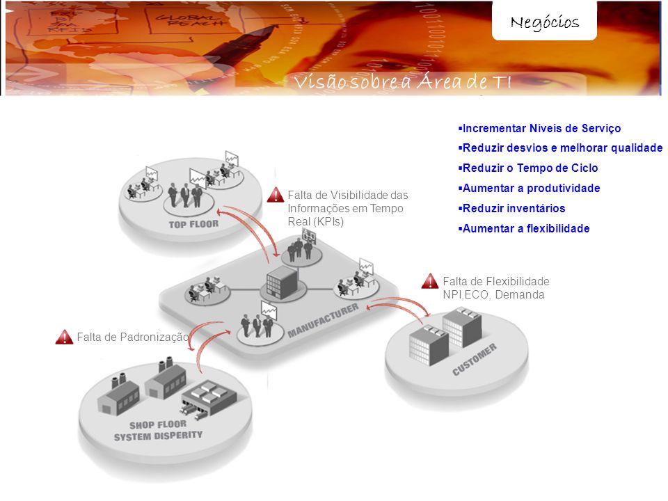 Visão sobre a Área de TI Negócios Incrementar Níveis de Serviço