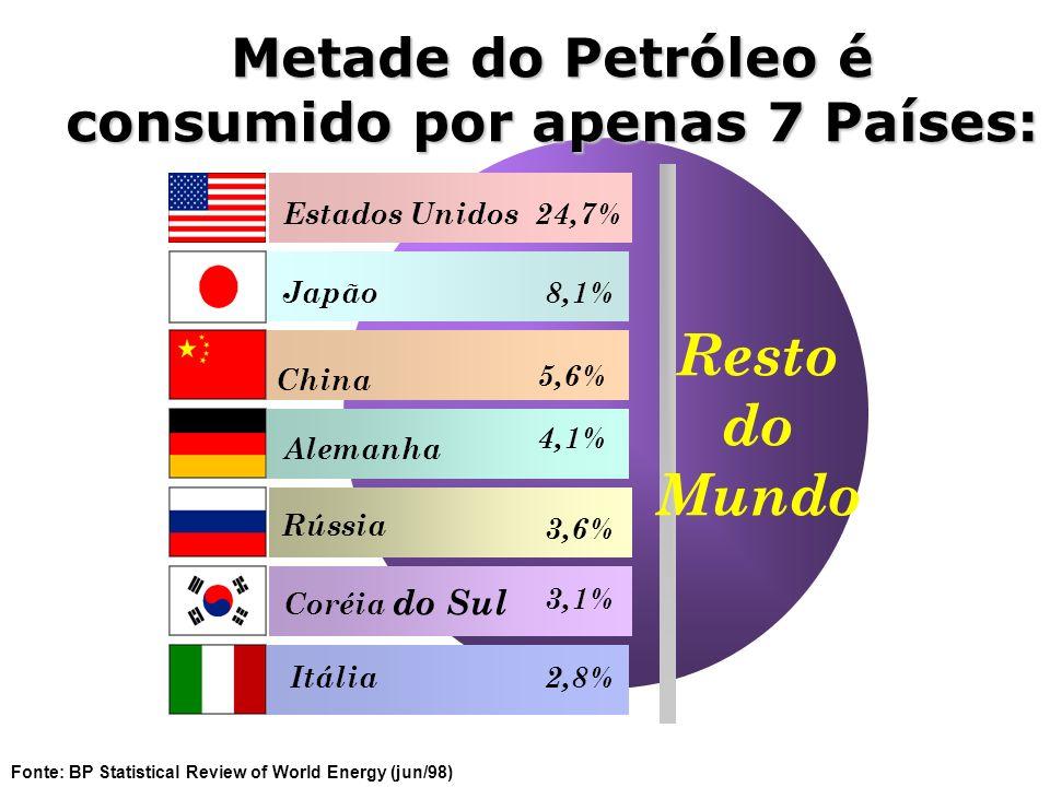 Metade do Petróleo é consumido por apenas 7 Países: