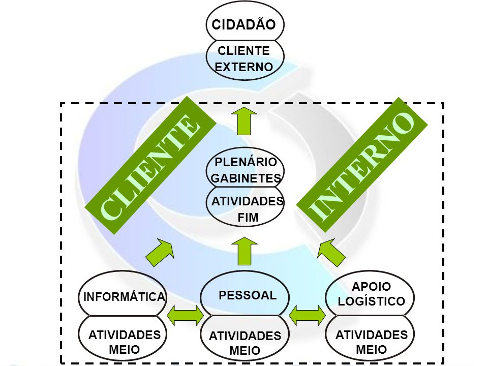 CLIENTE INTERNO CIDADÃO CLIENTE EXTERNO PLENÁRIO GABINETES