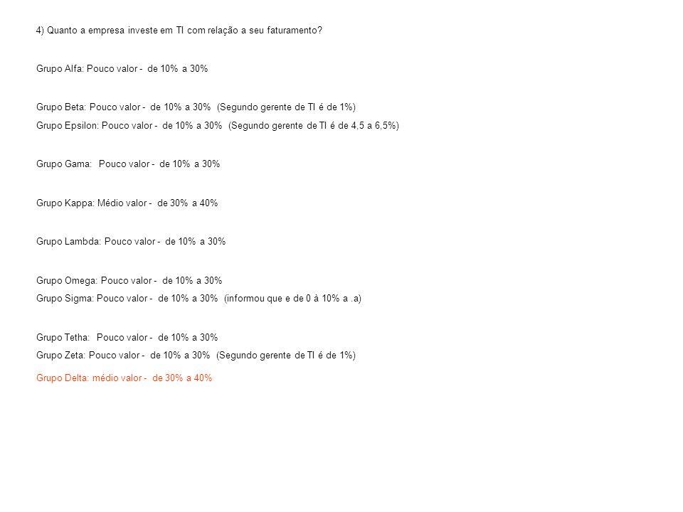4) Quanto a empresa investe em TI com relação a seu faturamento