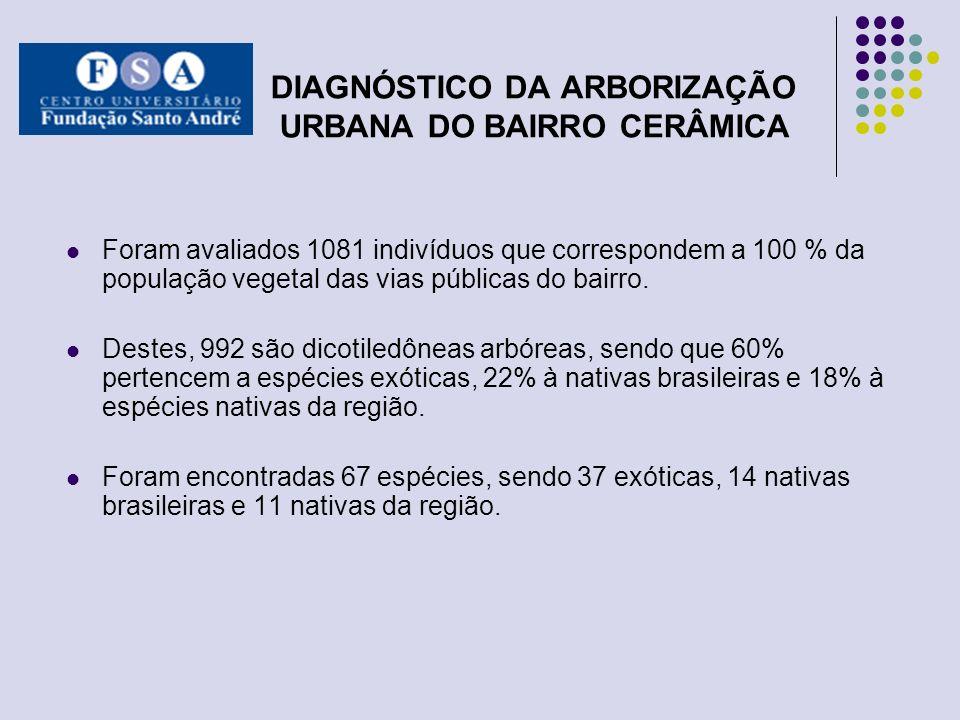 DIAGNÓSTICO DA ARBORIZAÇÃO URBANA DO BAIRRO CERÂMICA