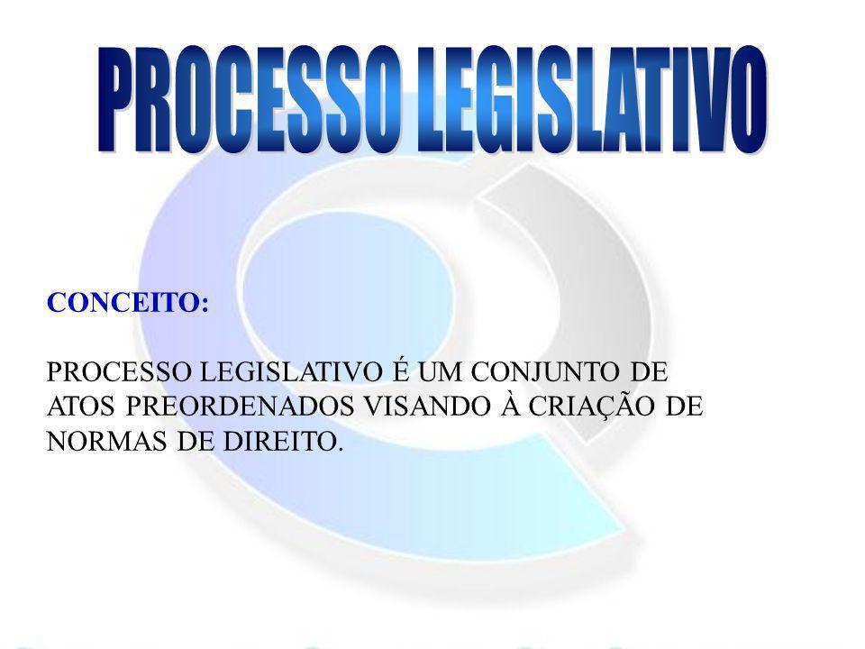 PROCESSO LEGISLATIVO CONCEITO: