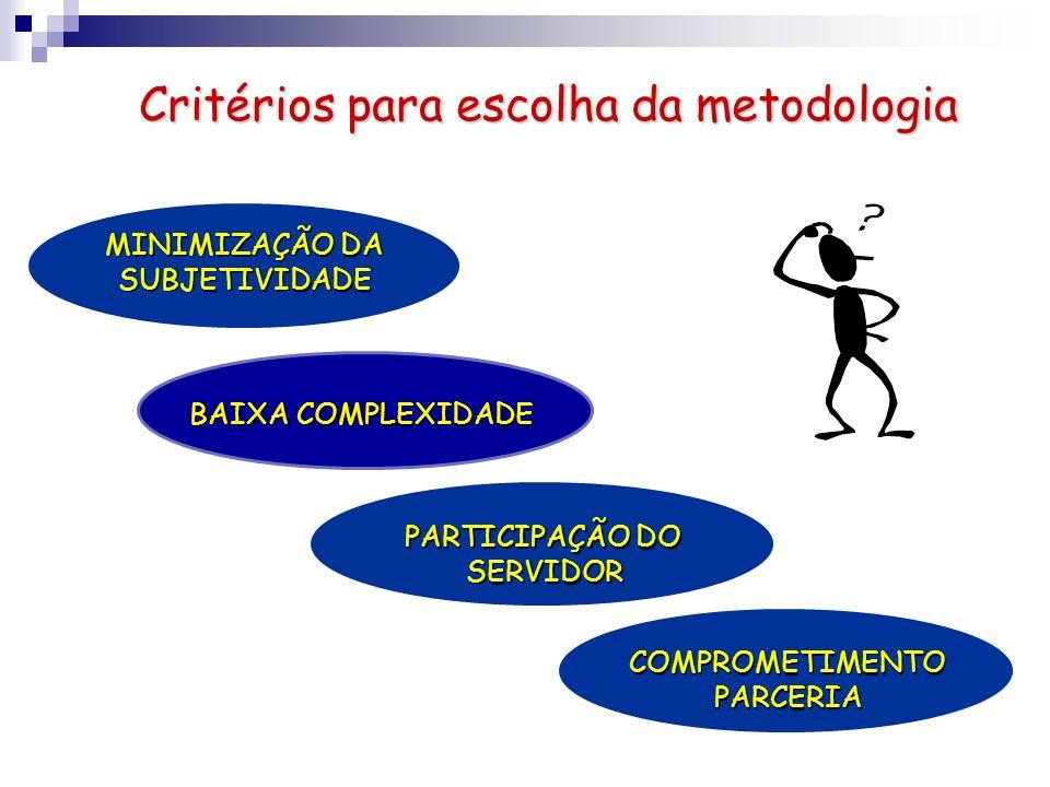 Critérios para escolha da metodologia