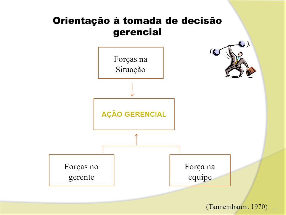 Orientação à tomada de decisão gerencial