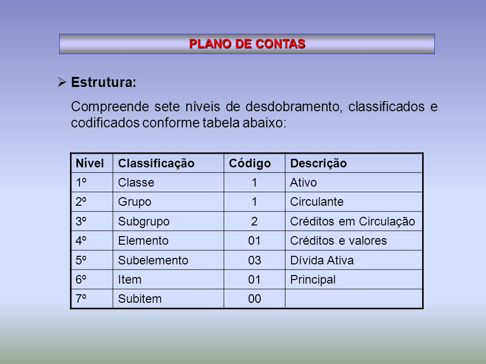 PLANO DE CONTAS Estrutura: Compreende sete níveis de desdobramento, classificados e codificados conforme tabela abaixo: