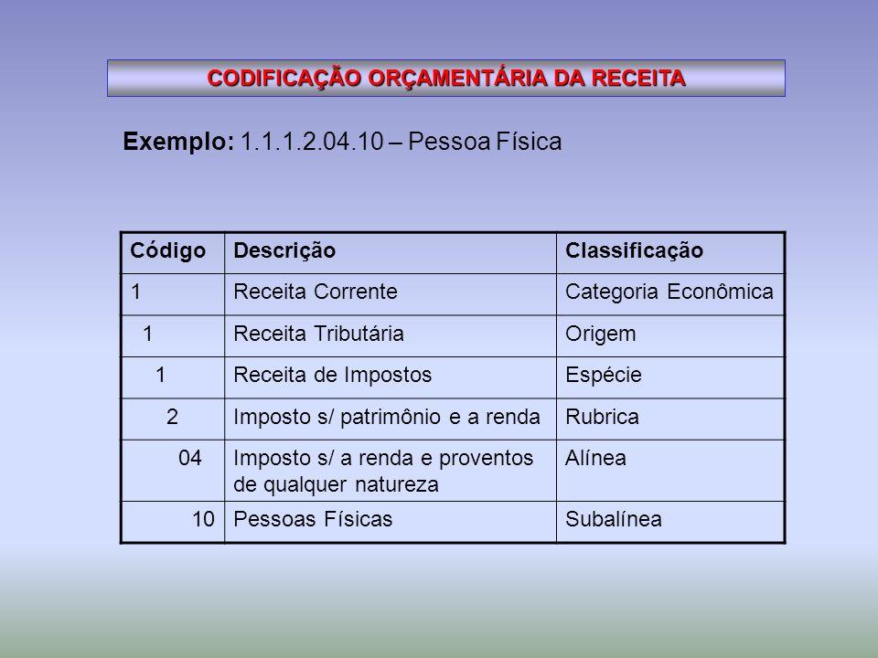 CODIFICAÇÃO ORÇAMENTÁRIA DA RECEITA