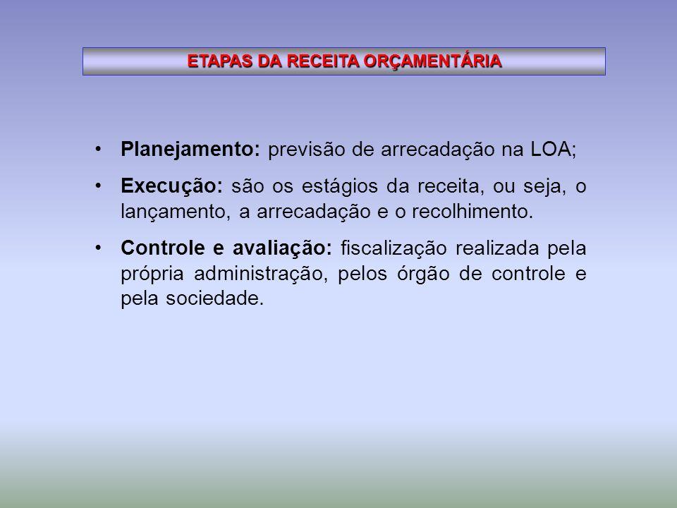 ETAPAS DA RECEITA ORÇAMENTÁRIA