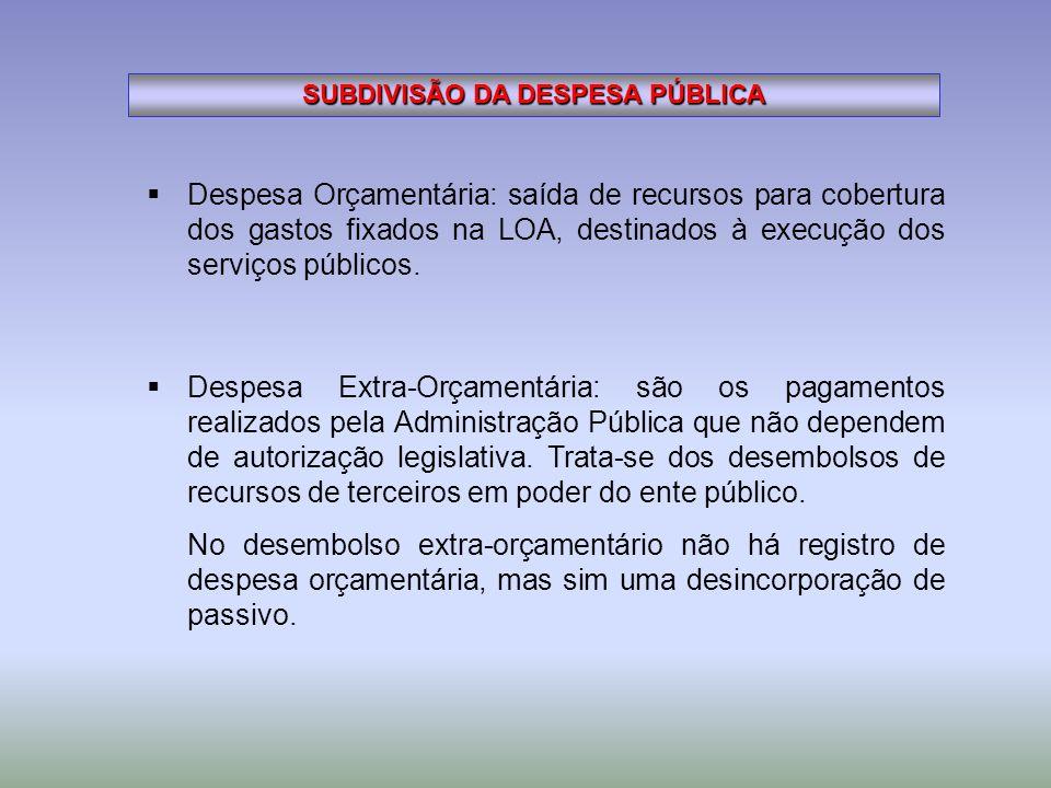 SUBDIVISÃO DA DESPESA PÚBLICA