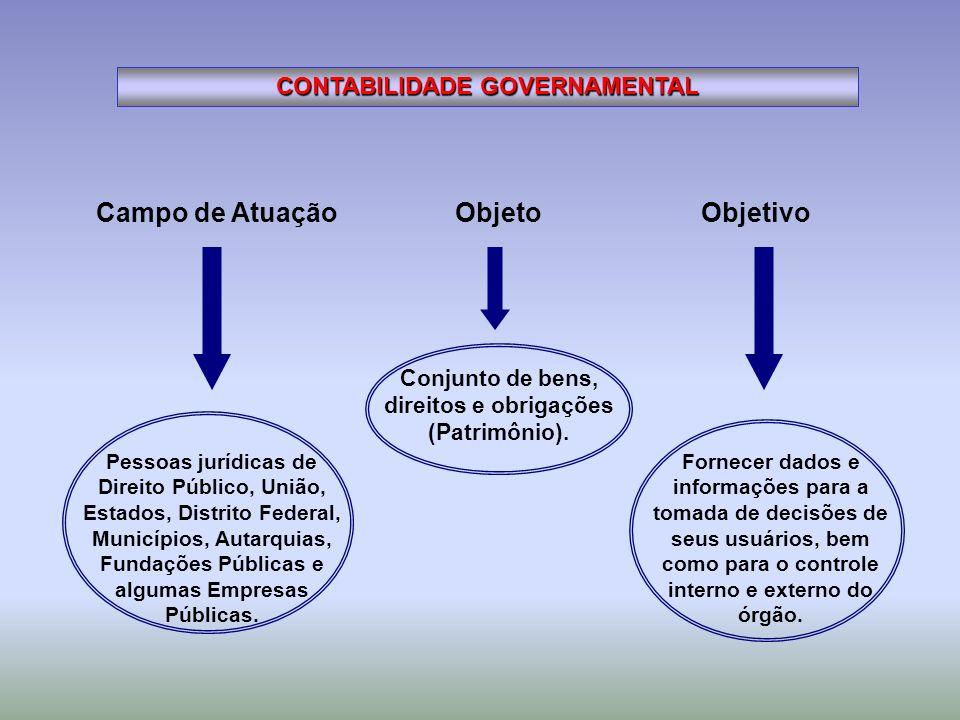 Campo de Atuação Objeto Objetivo CONTABILIDADE GOVERNAMENTAL