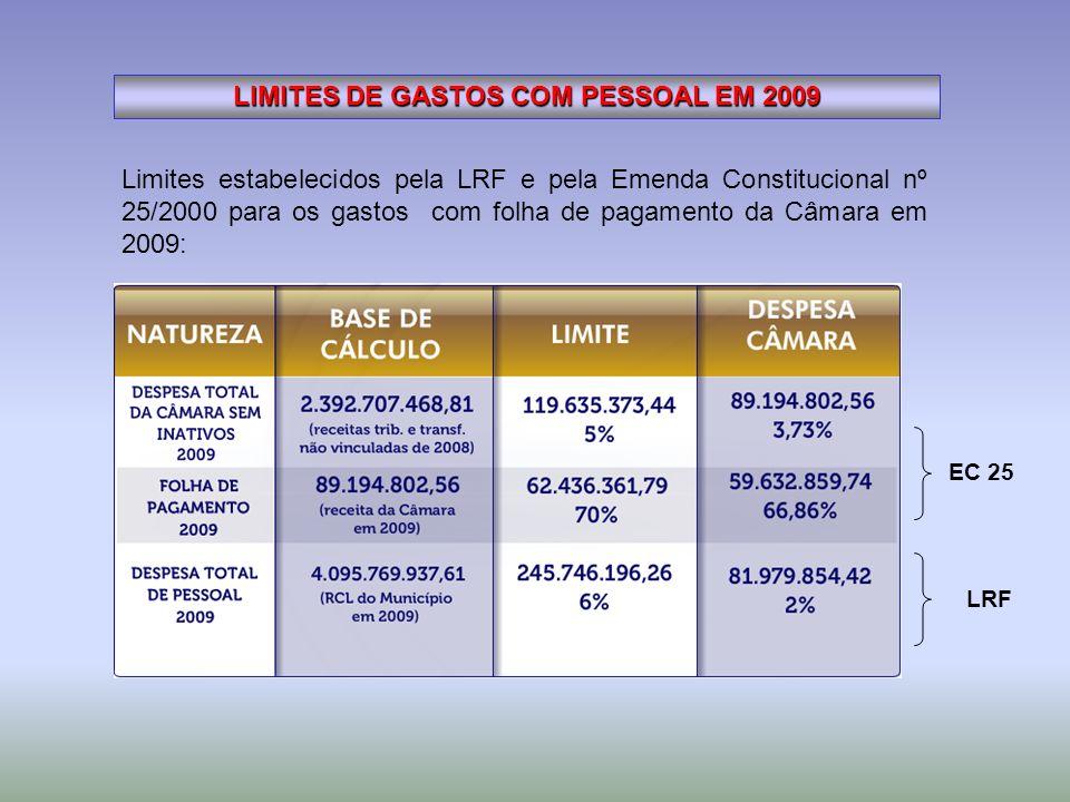 LIMITES DE GASTOS COM PESSOAL EM 2009