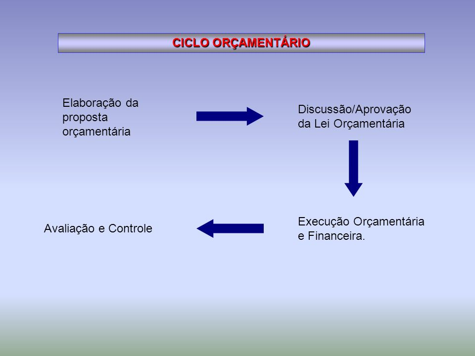 CICLO ORÇAMENTÁRIO Elaboração da proposta orçamentária. Discussão/Aprovação da Lei Orçamentária. Execução Orçamentária e Financeira.