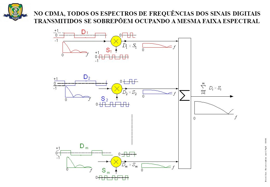 NO CDMA, TODOS OS ESPECTROS DE FREQUÊNCIAS DOS SINAIS DIGITAIS
