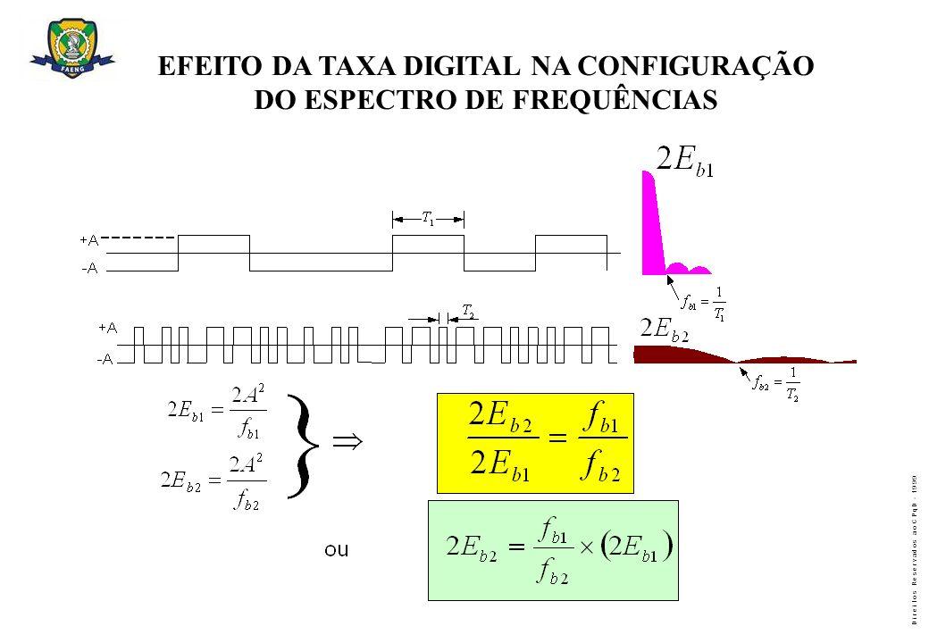 EFEITO DA TAXA DIGITAL NA CONFIGURAÇÃO DO ESPECTRO DE FREQUÊNCIAS