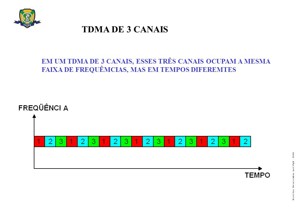 TDMA DE 3 CANAIS EM UM TDMA DE 3 CANAIS, ESSES TRÊS CANAIS OCUPAM A MESMA.