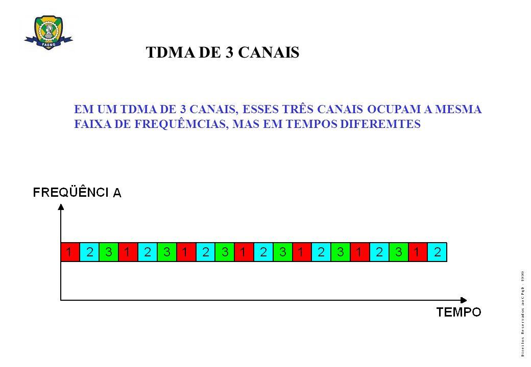 TDMA DE 3 CANAISEM UM TDMA DE 3 CANAIS, ESSES TRÊS CANAIS OCUPAM A MESMA.