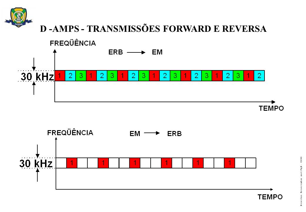 D -AMPS - TRANSMISSÕES FORWARD E REVERSA