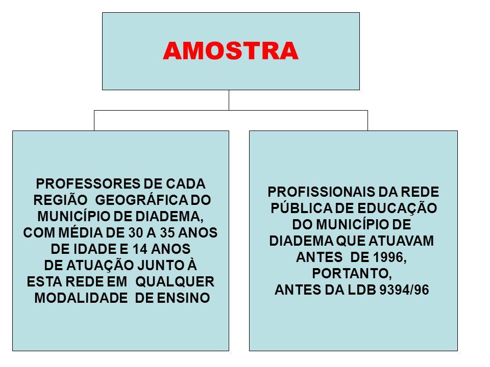 AMOSTRA PROFESSORES DE CADA PROFISSIONAIS DA REDE REGIÃO GEOGRÁFICA DO