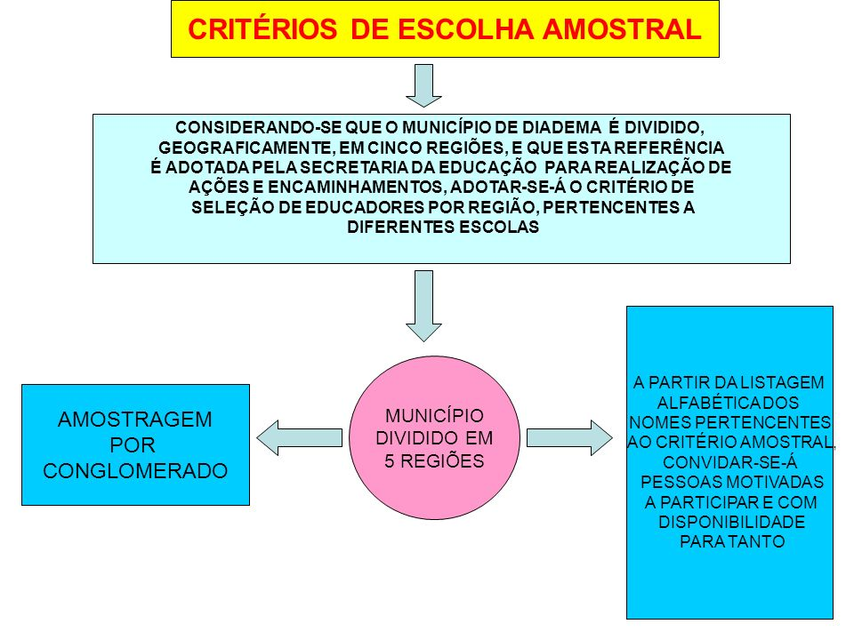 CRITÉRIOS DE ESCOLHA AMOSTRAL