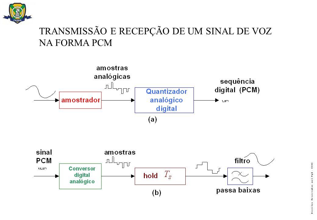 TRANSMISSÃO E RECEPÇÃO DE UM SINAL DE VOZ
