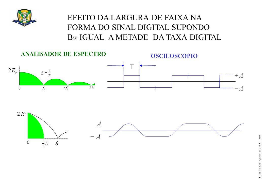 EFEITO DA LARGURA DE FAIXA NA FORMA DO SINAL DIGITAL SUPONDO
