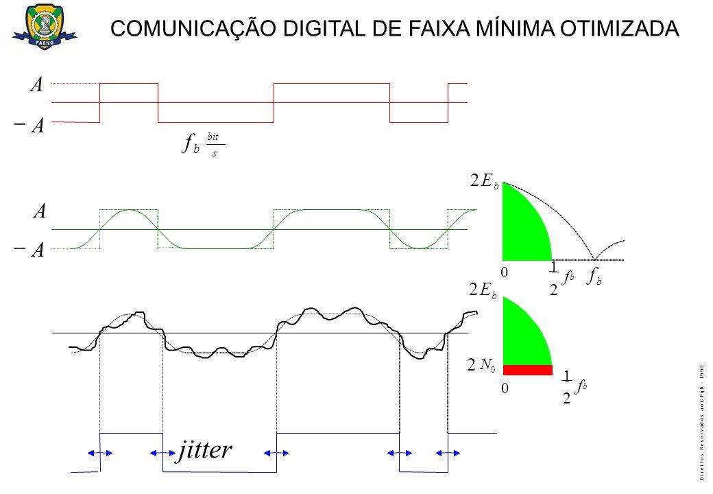 jitter COMUNICAÇÃO DIGITAL DE FAIXA MÍNIMA OTIMIZADA A - A f A - A f 2