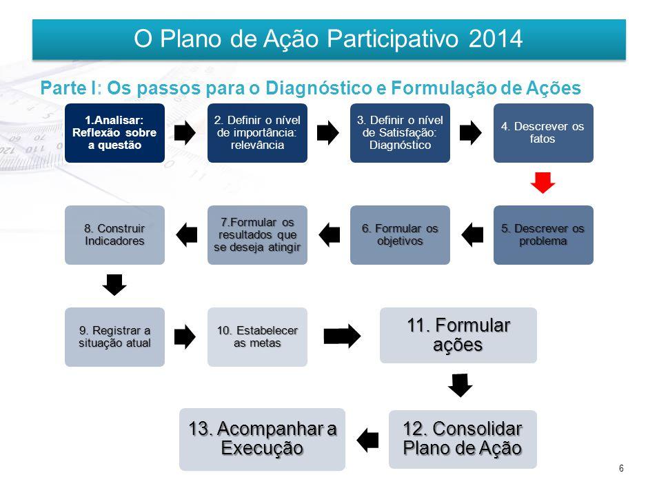 Formulário: Diagnóstico e Formulação de Ações