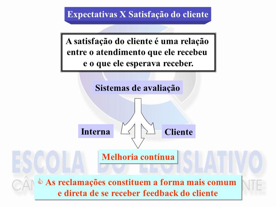Expectativas X Satisfação do cliente