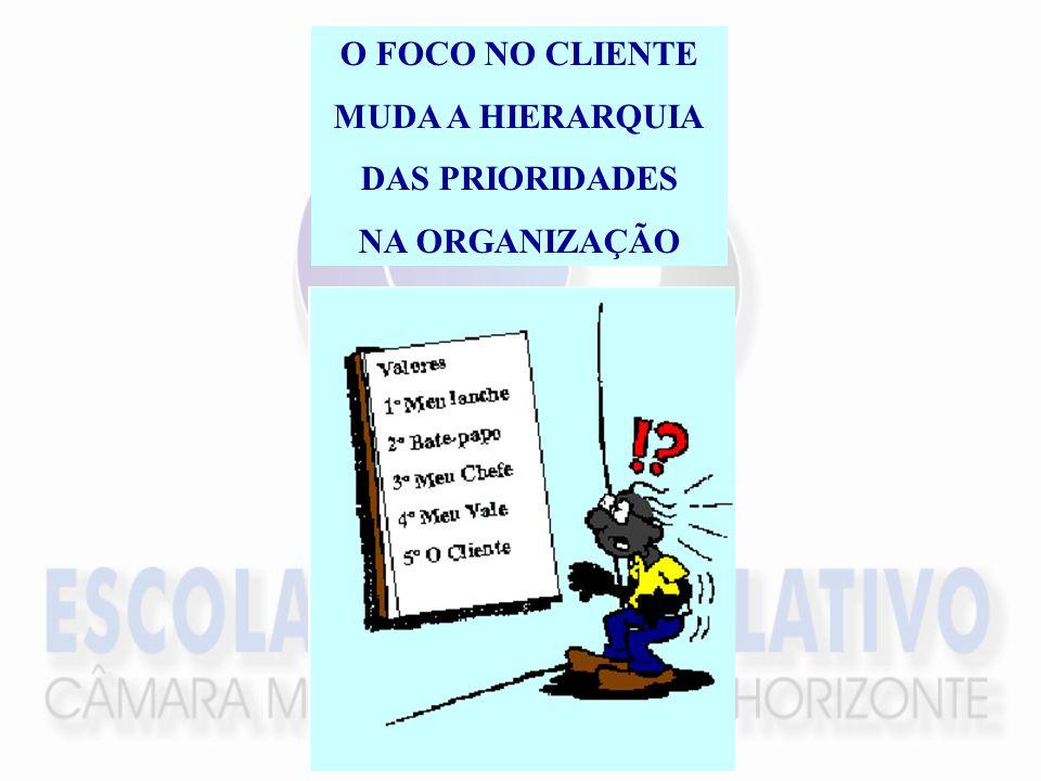 O FOCO NO CLIENTE MUDA A HIERARQUIA DAS PRIORIDADES NA ORGANIZAÇÃO